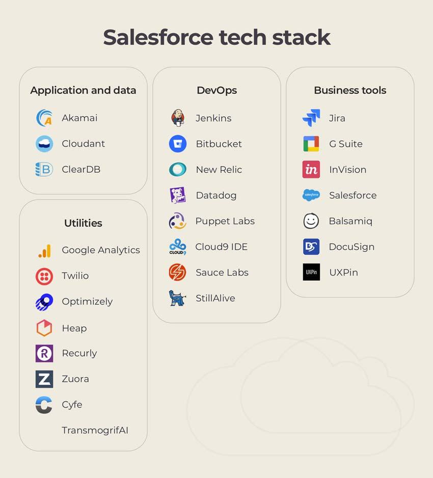salesforce tech stack